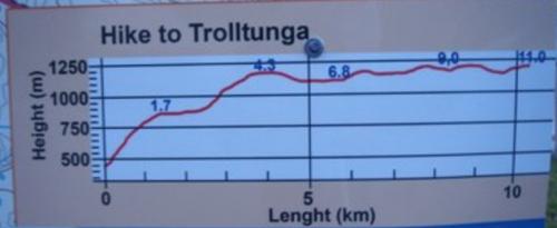 detalhes da trilha para trolltunga