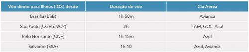 tabela mostrando voos para itacare