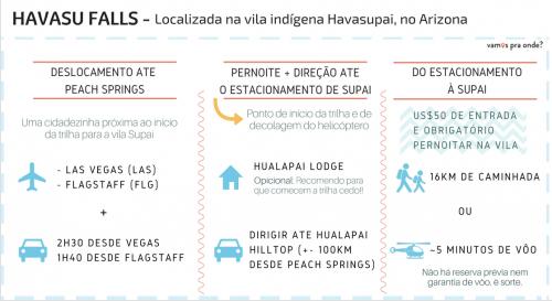 tabela explicando como chegar em Havasu Falls