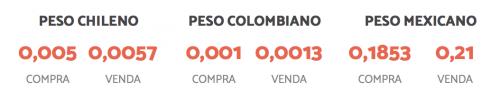 tabela mostrando cotação do peso colombiano, chileno e mexicano
