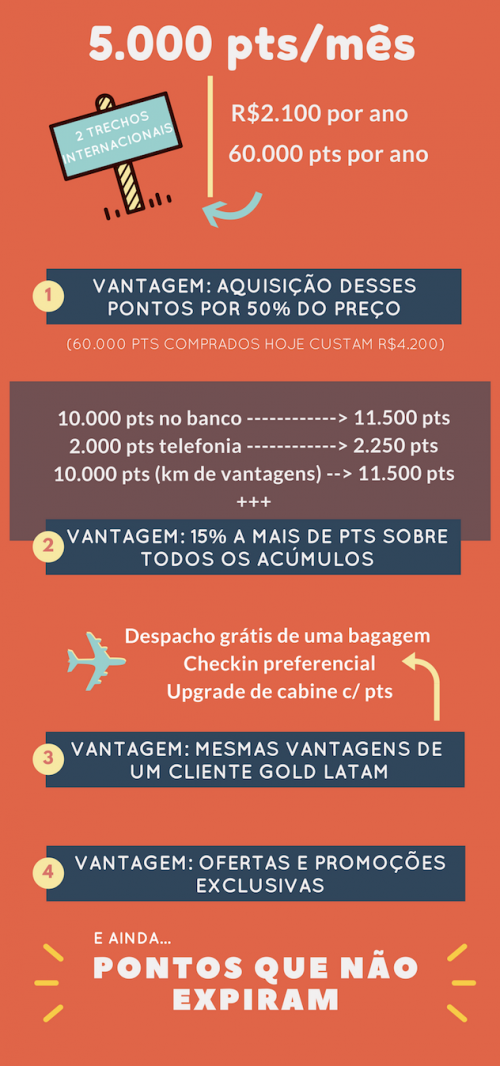 infográfico sobre clube multiplus e milhas