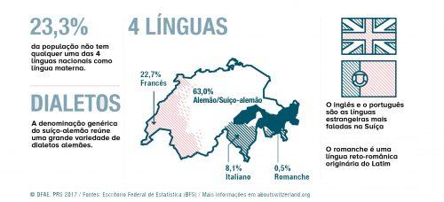 sobre os idiomas na suíça