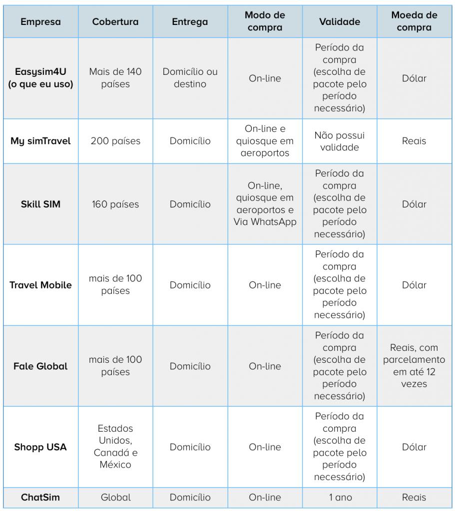tabela com empresas que vendem chip internacional