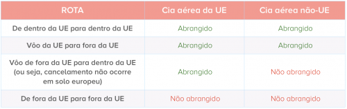 tabela indicando situação de voo cancelado para indenização