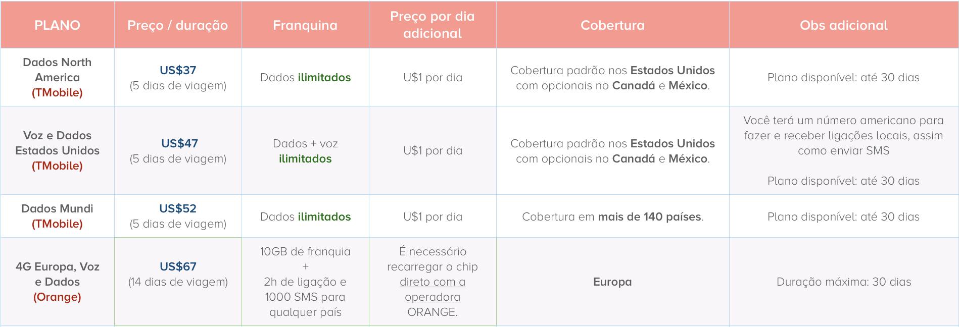 easysim4u: tabela de preços