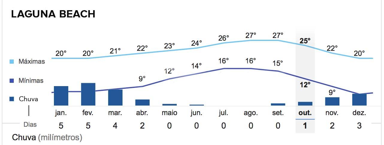 tabela de temperatura e chuva em Laguna Beach