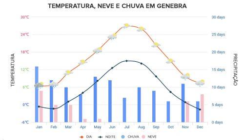 tabela de clima e temperatura em genebra