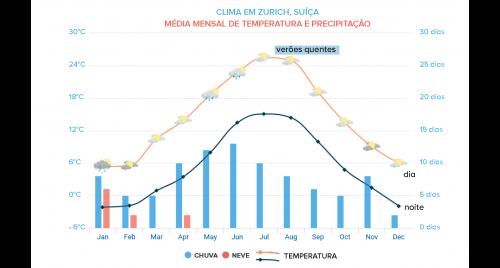 tabela de clima e precipitação na suíça