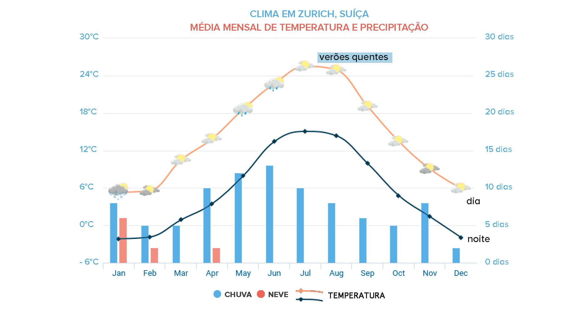 gráfico com clima da suíça