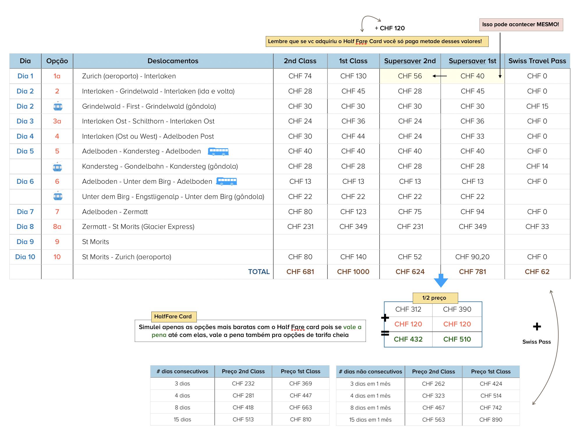 calculo de preços do roteiro de inverno na suíça